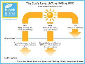 06-01-2016 - sunscreen silvana